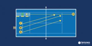 Tennisdrill. Returns im Sekundentakt.