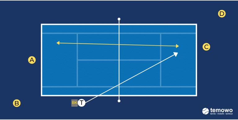 Grundliniendrill für das Tennistraining. Ball 1,2,3