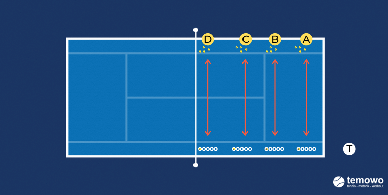 Schnelligkeits- und Fundrill für das Tennistraining. Balltransporter