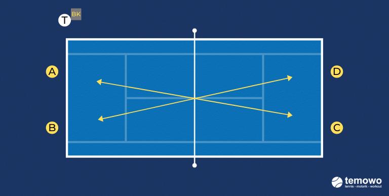 Grundliniendrill für das Tennistraining. Fehler cross.