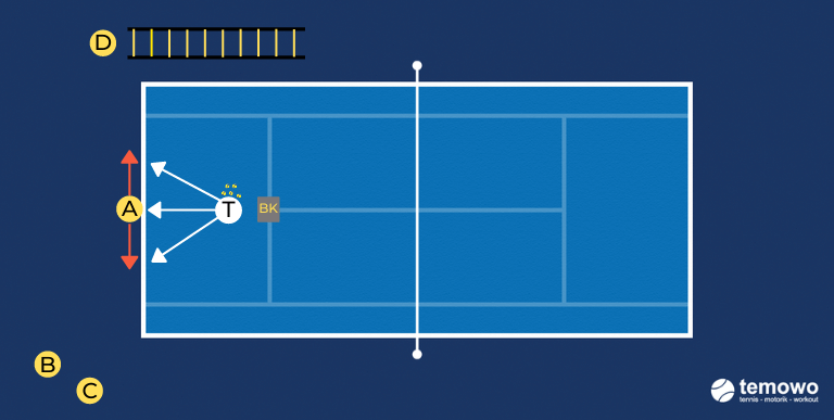 Richtungswechselfundrill für das Tennistraining. Grundlinie verteidigen