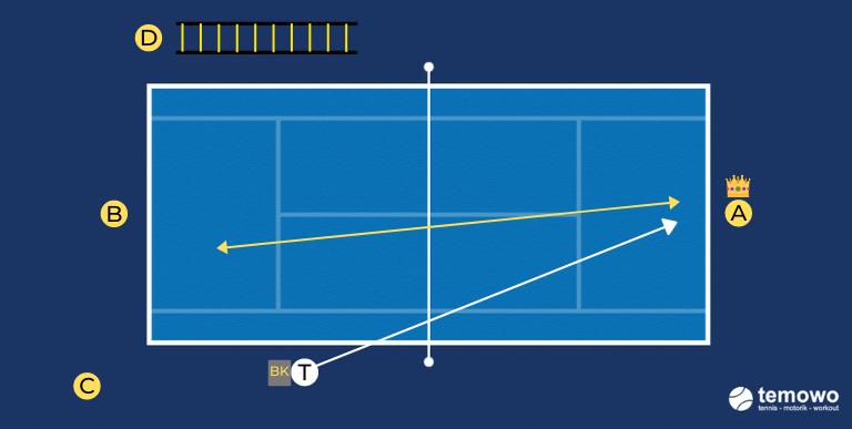 Tennistraining. Punktedrill