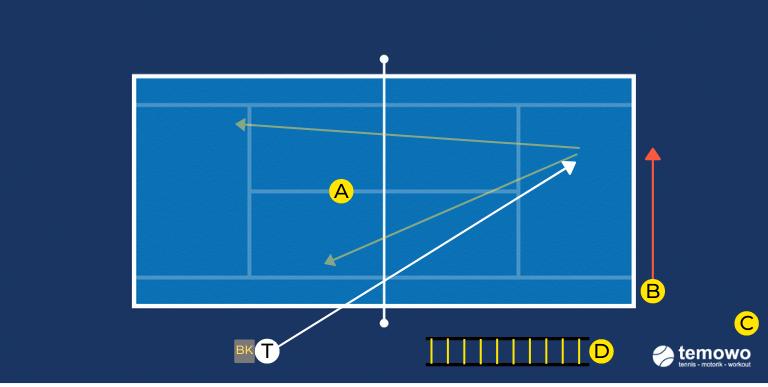 Grundlinie versus Netz. Drill für das Tennistraining.