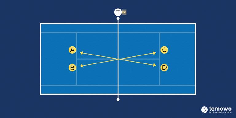 Volleydrill für das Tennistraining. T zu T Volley