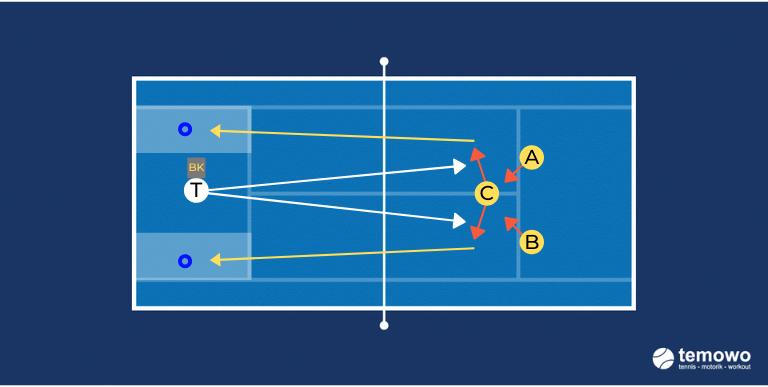 Volleydrill für das Tennistraining. Vollieren im Dreieck.