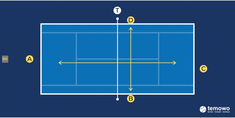 Grundlinien- und Volleydrill für das Tennistraining. Wildwechsel