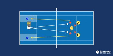 Volleydrill für das Tennistraining. Vollieren im Dreieck