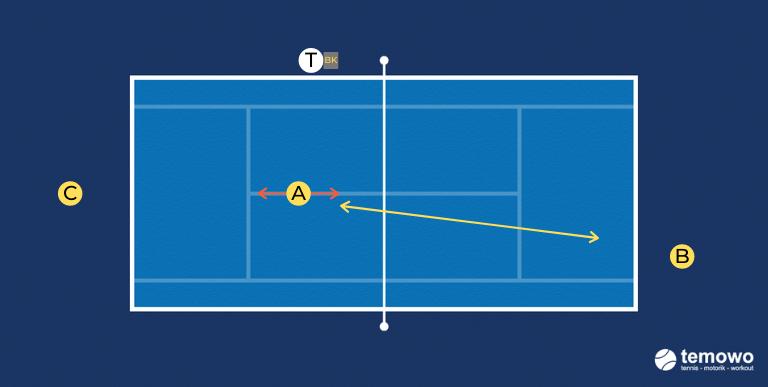 Volley- und Smashdrill für das Tennistraining. 1 Volley + 1 Smash