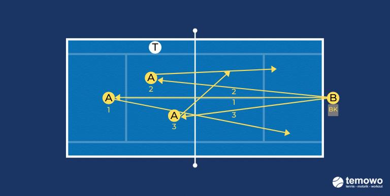 Volleydrill für das Tennistraining