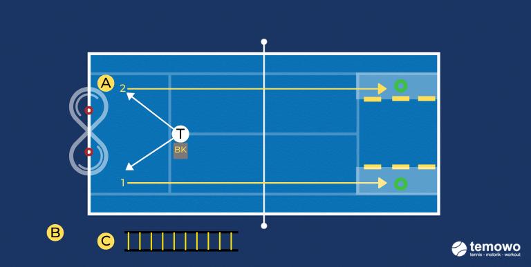 Korbdrill Vorhand für das Tennistraining. Achterbahn Vorhand longline