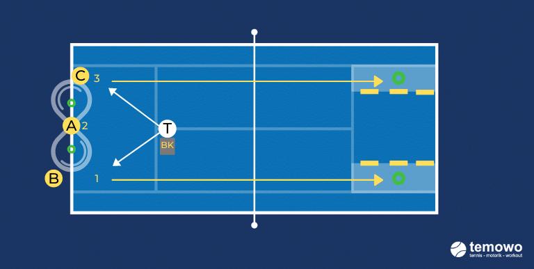Korbdrill für das Tennistraining. Achterbahn longline