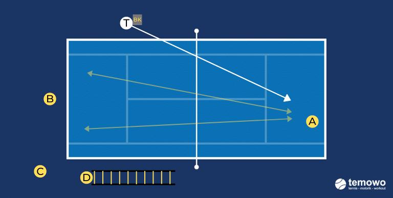 Grundliniendrill für das Tennistraining. Druck