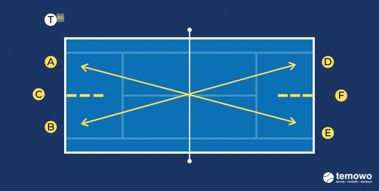 Grundliniendrill für das Tennistraining. Du bist raus