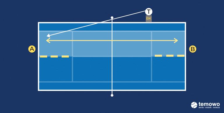 Grundliniendrill für das Tennistraining. Vorhand versus Rückhand longline