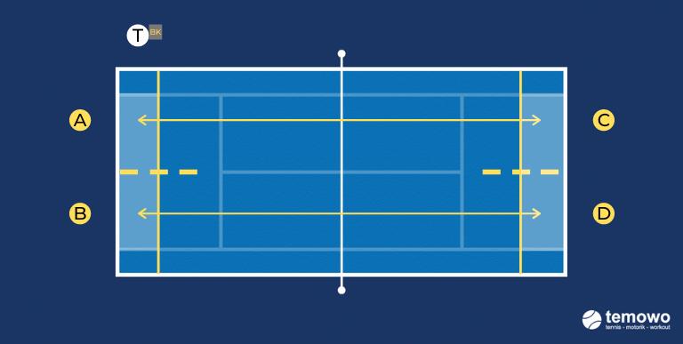Grundliniendrill für das Tennistraining. Duell auf Länge