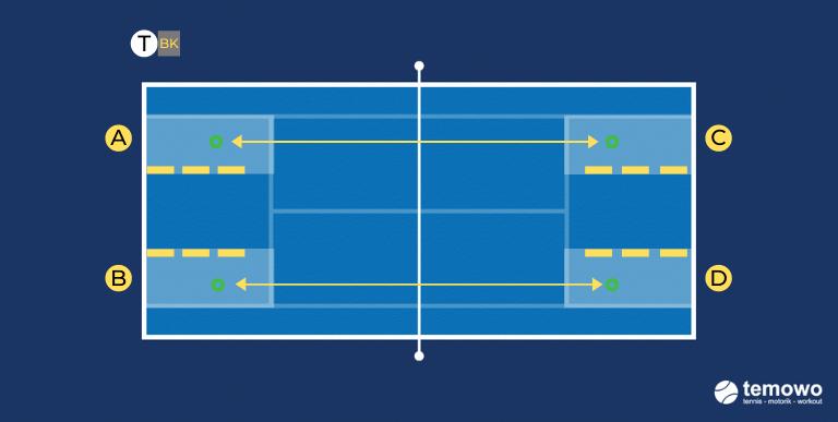 Grundliniendrill auf Zonen für das Tennistraining