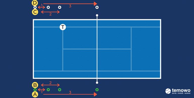 Schnelligkeitswettkampf für das Tennistraining. Duell COD