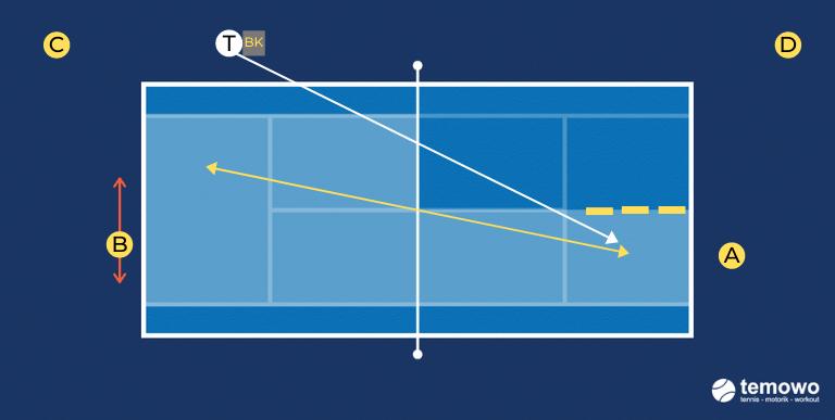 Grundliniendrill für das Tennistraining. Slice versus Alles