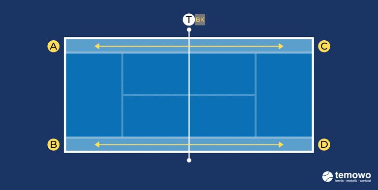 Grundliniendrill für das Tennistraining. Duell: im Korridor