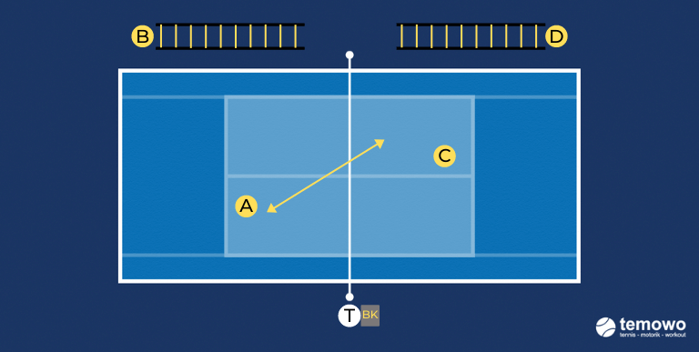 Kleinfeldmatch. Drill für das Tennistraining