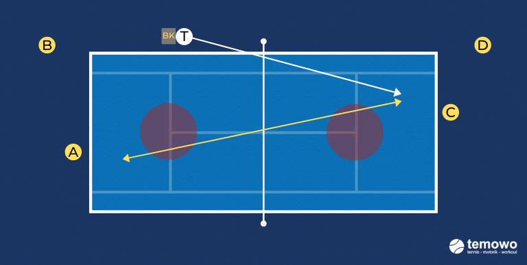 Prime Tennis Drills