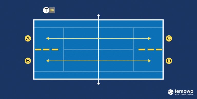 Grundlinienduell für das Tennistraining. Nicht ins Netz