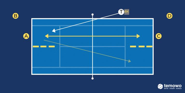 Grundliniendrill für das Tennistraining. Platzöffner mit Rückhand Winkel