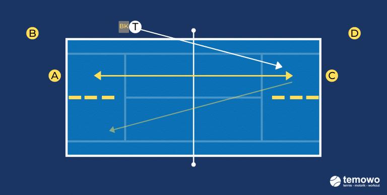 Grundliniendrill für das Tennistraining. Platzöffner mit Vorhand Winkel