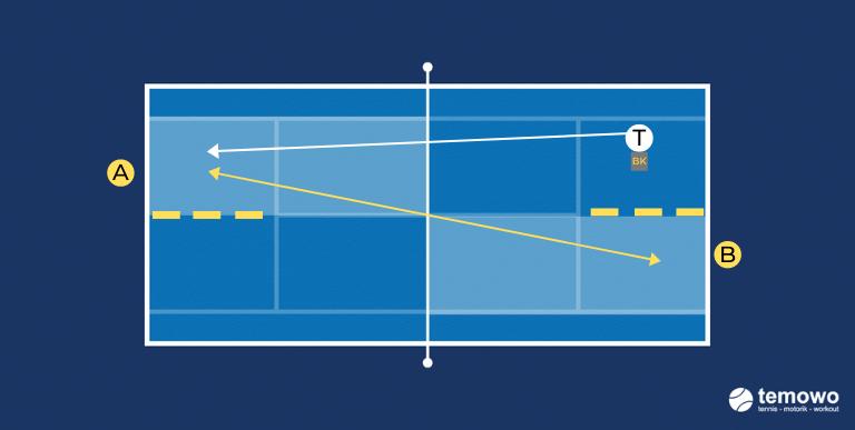 Rückhanddrill für das Tennistraining. Duell Rückhand cross