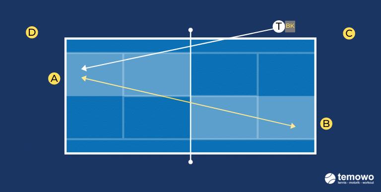 Punktespiel für das Tennistraining