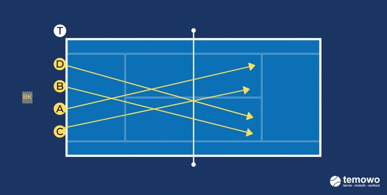Aufschlagdrill für das Tennistraining. Duell: Sicherheit beim Aufschlag