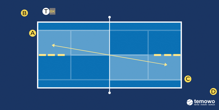 Grundliniendrill für das Tennistraining. Vorhand inside out
