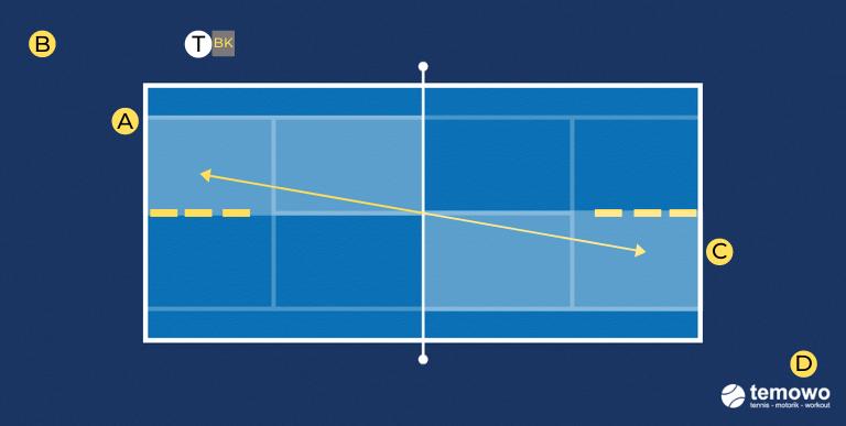 Grundliniendrill für das Tennistraining. Vorhand inside out versus Rückhand