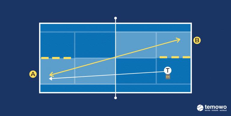 Vorhand cross Drill für das Tennistraining. Duell: Vorhand cross