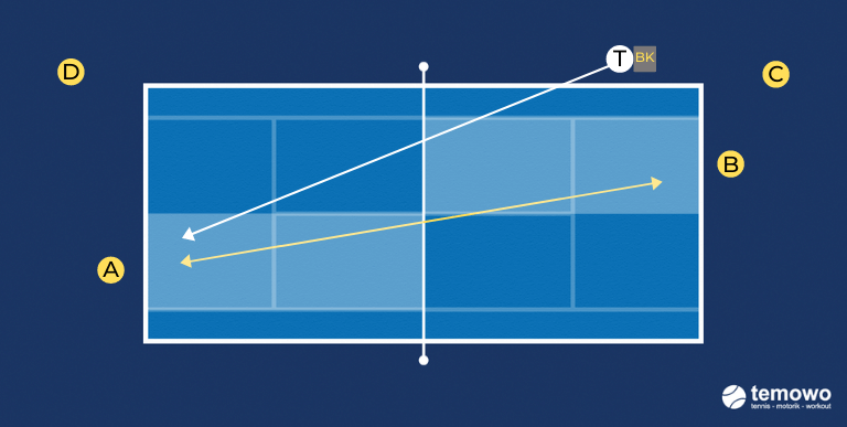 Grundliniendrill für das Tennistraining