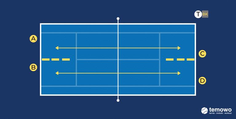 Grundliniendrill für das Tennistraining. Vorhand longline