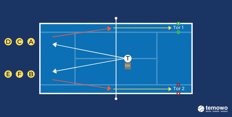 Ballfertigkeitendrill für das Tennistraining. Fangen. Laufen. Werfen