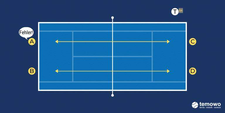 Grundliniendrill für das Tennistraining. Fehler longline