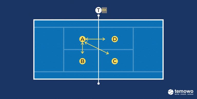 Funabschlussspiel für das Tennistraining. Fopperl