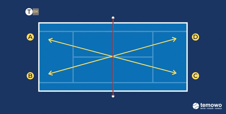 Grundliniendrill für das Tennistraining. Höher