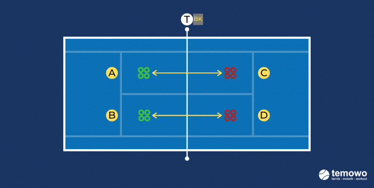 Funwarmupdrill für das Tennistraining. Hütchenspiel 1 hin und her