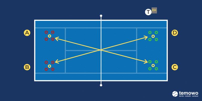 Grundliniendrill für das Tennistraining. Hütchenspiel 2: die magischen Fünf