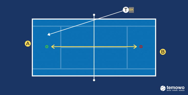 Tennistraining Prime Tennis