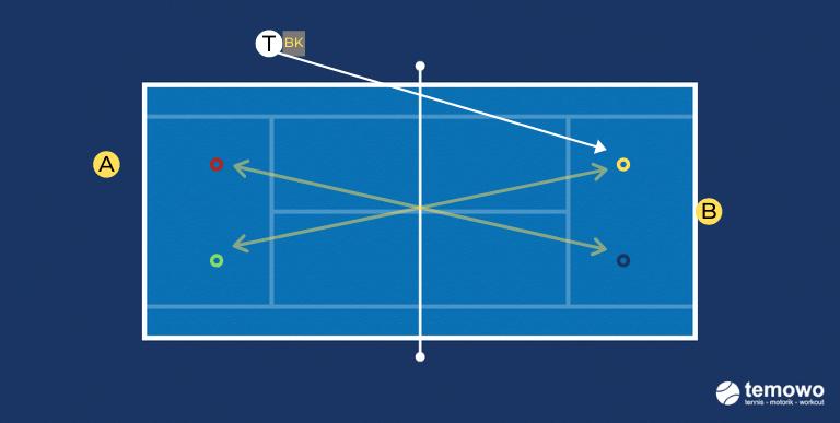 Grundliniendrill für das Tennistraining. Hütchendrill 4: Entscheidungsspiel