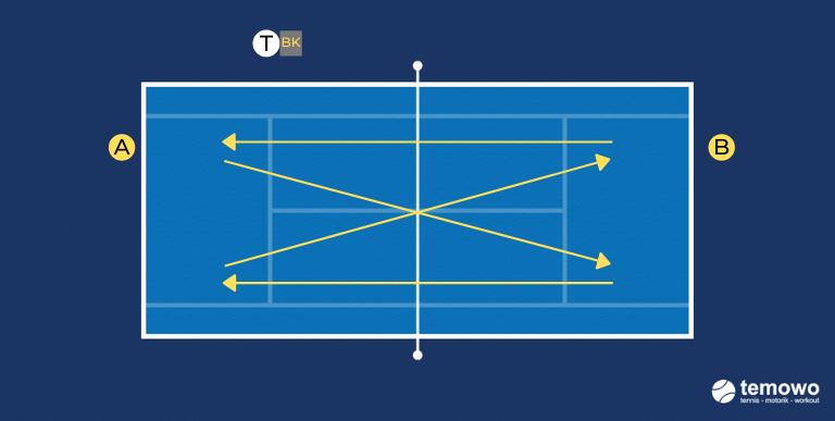 Grundliniendrill für das Tennistraining. Hosenträger