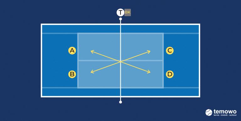 Warmup für das Kleinfeld im Tennistraining
