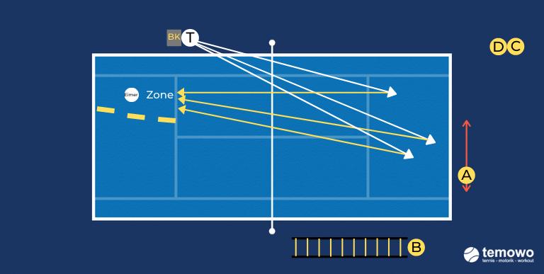 Korbdrill für das Tennistraining
