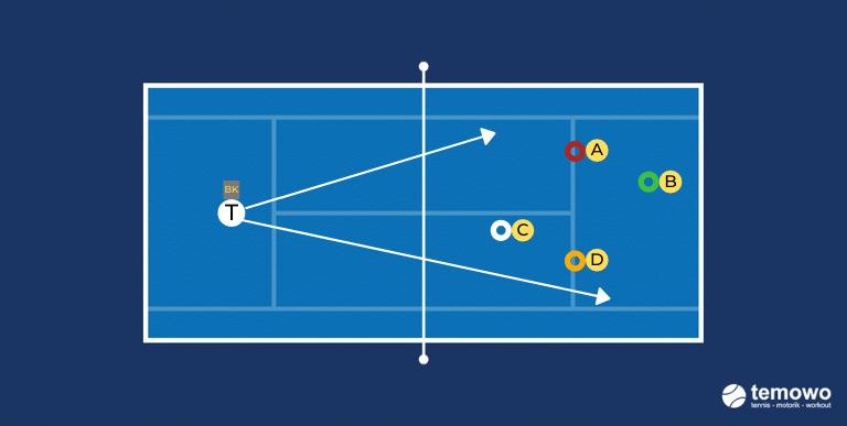 Ballfertigkeitendrill für das Tennistraining. Lachse fangen