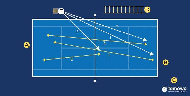 Grundlinien- und Netzdrill für das Tennistraining. Lang. Stopp. Lob