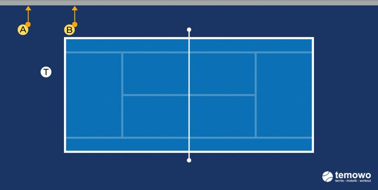 Medizinballdrill für das Tennistraining